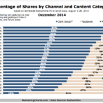 Chart - Dark Social Sharing By Content Type