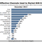Chart - Most Effective Channels To Promote B2B Events