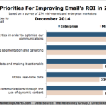 Top Priorities For Improving Email ROI In 2015 [CHART]