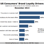 Reasons People Become Loyal To Brands, November 2014 [CHART]