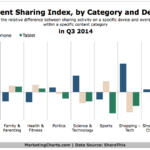 Chart - Content Sharing Activities By Category