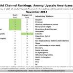 Table - Top Ad Channels For Reaching Upscale Americans