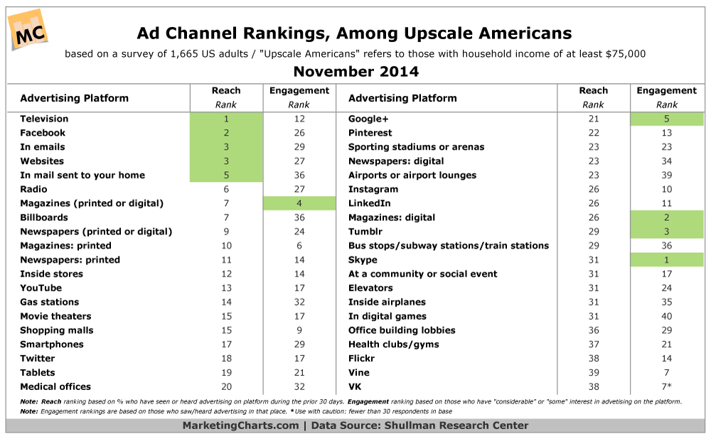 Top Ad Channels For Reaching Upscale Americans, November 2014 [TABLE]