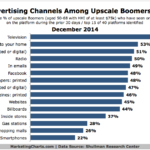 Top 15 Advertising Channels For Wealthy Boomers, December 2014 [CHART]
