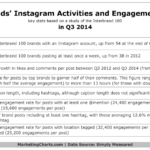 Top Brands' Instagram Activities, Q3 2014 [TABLE]