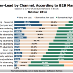 Chart - B2B Cost-Per-Lead By Channel
