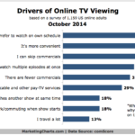 Chart - Why People Watch TV Online