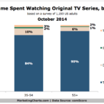 Chart - Share of Time Spent Watching Original TV Shows By Device