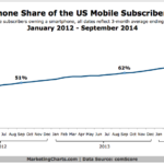 US Smartphone Penetration Growth, 2012-2014 [CHART]