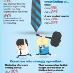 Infographic - CEOs Heart Their CMOs
