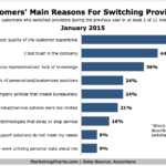 Top Reasons People Switch Service Providers, January 2015 [CHART]
