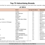 Table - Top TV Advertisers of 2014