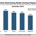 Chart - Most Influential Advertising Among Hispanic Shoppers