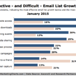Most Effective & Difficult Email List Growth Tactics, January 2015 [CHART]