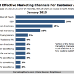 Chart - Best SMB Customer Acquisition Channels