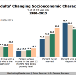 Young Adults' Socioeconomic Characteristics, 1980-2013 [CHART]