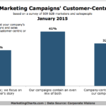 Customer-Centricity Of B2B Marketing Campaigns, January 2015 [CHART]