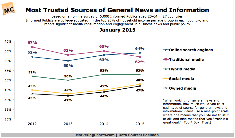 Most Trusted Sources For News & Information - CHART