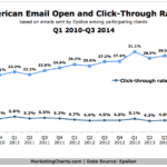 Email Open & Click-Through Rates, 2010-2014 [CHART]