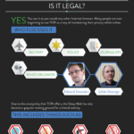 Infographic - The Deep Web