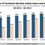 Facebook's Mobile Active Users & Mobile Ad Revenues, 2012-2014 [CHART]
