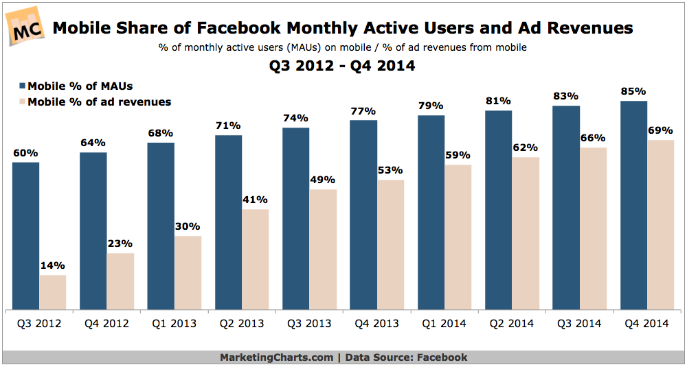 Facebooks Mobile Active Users Mobile Ad Revenues