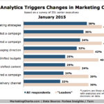How Data Analytics Affects Marketing Campaigns, January 2015 [CHART]