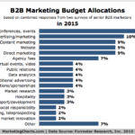 B2B Marketing Budget Allocations In 2015 [CHART]