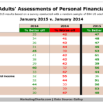 Americans' Assessments Of Their Own Financial Situation [TABLE]