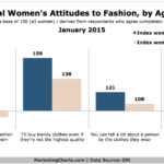 Millennial Women's Attitudes Toward Fashion, January 2015 [CHART]
