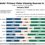 Americans' Primary Video Viewing Sources In 2020 [CHART]