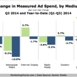 Change In Ad Spend By Medium, Q1-Q3 2014 [CHART]