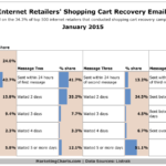 Top Retailers' Shopping Cart Recovery Email Chains, January 2015 [CHART]
