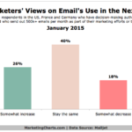 Chart - Email Marketers