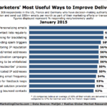 Email Marketers' Top Ways To Improve Deliverability, January 2015 [CHART]