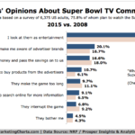 What Viewers Think About Super Bowl Commercials, 2008 vs 2015 [CHART]