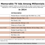 Millennials' Most Memorable TV Commercials For 2014 [TABLE]