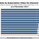 Top US Markets By Video-On-Demand Subscription Penetration, November 2014 [CHART]