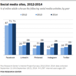 Social Media Adoption By Site, 2012-2014 [CHART]