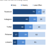 Frequency of Social Media Use By Top Social Networks [CHART]