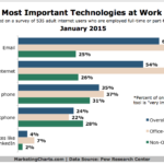 Top Work Technologies, January 2015 [CHART]