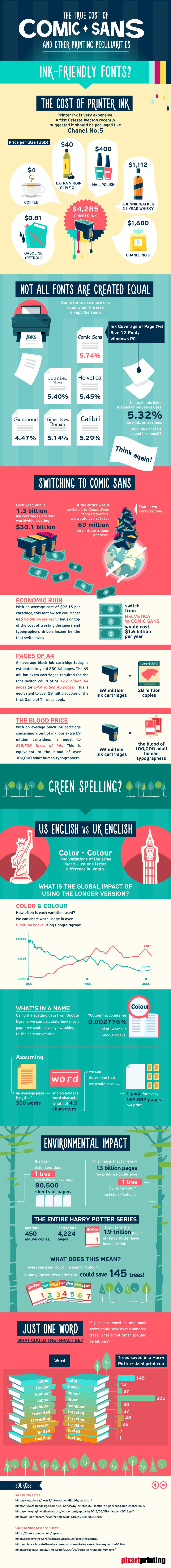 The Economic Consequences Of Comic Sans [INFOGRAPHIC]