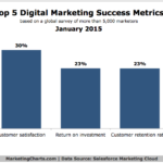 Top 5 Online Marketing Success Metrics, January 2015 [CHART]