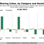 Chart - Content Sharing Within Facebook, Twitter & Pinterest