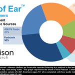 Chart - Share Of Time Spent Listening To Audio Content