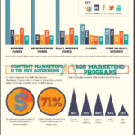 Infographic - Content Marketing On SlideShare