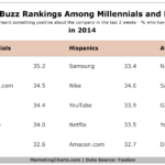 Table - Brand Buzz Among Millennials & Minorities