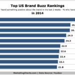 Top US Brand Buzz Rankings, 2014 [CHART]