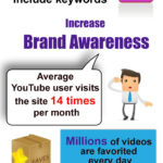 Infographic - Marketing Benefits Of YouTube