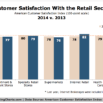 Customer Satisfaction With the Retail, 2013 vs 2014 [CHART]